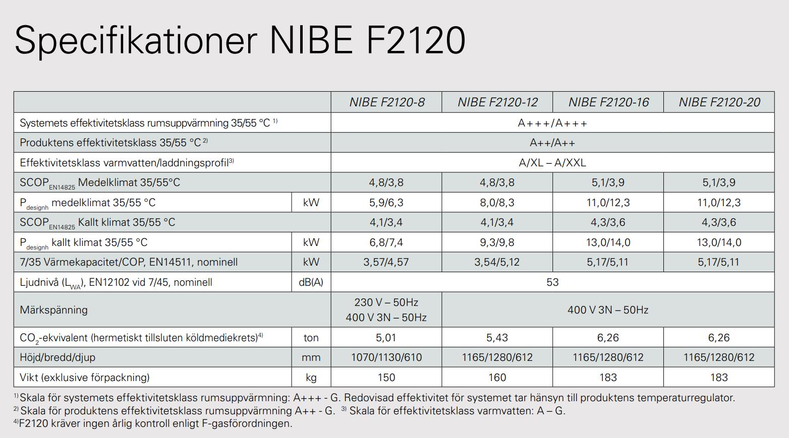 Specifikationer NIBE F2120 inkl VVM S325